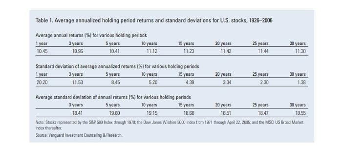 Risk of trading stocks