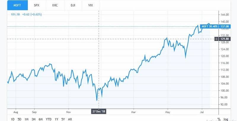 Microsoft stocks will grow more