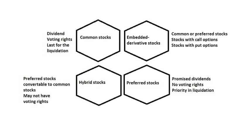 How are stocks classified and why