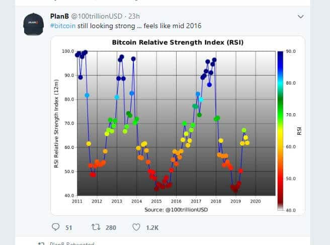 Bitcoin trend indicator