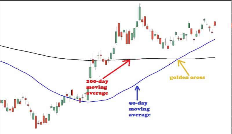 Golden Cross is extremely powerful pattern
