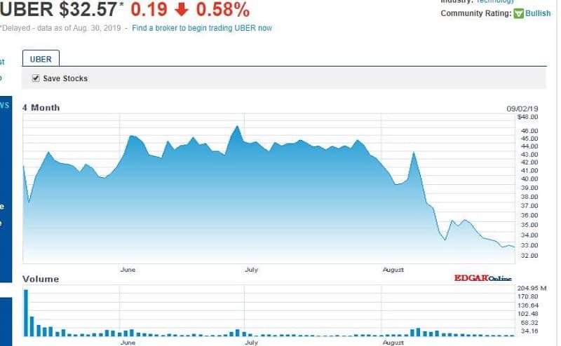 LUPA Stocks