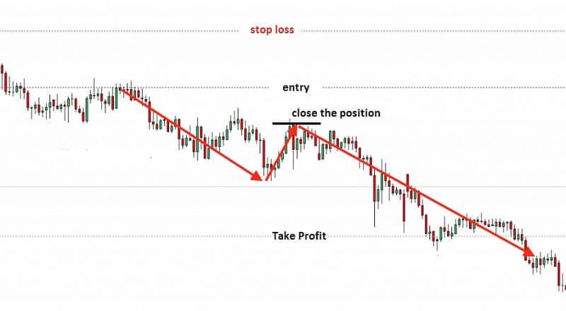 Take Profit Order