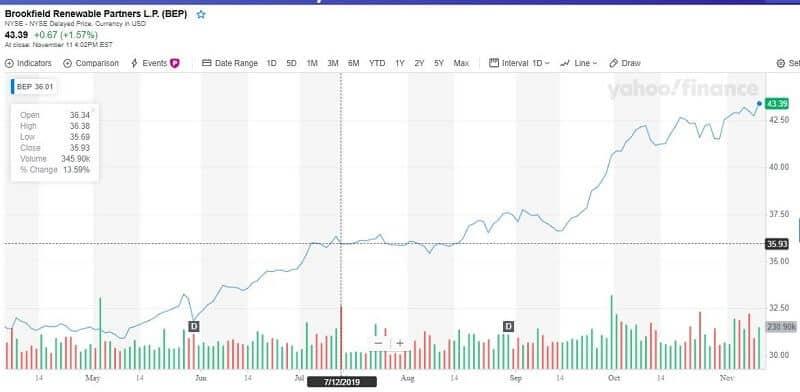 Brookfield Renewable Partners - High Yielding Stock