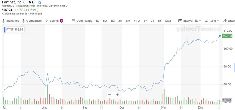 Fortinet, Inc. (FTNT)