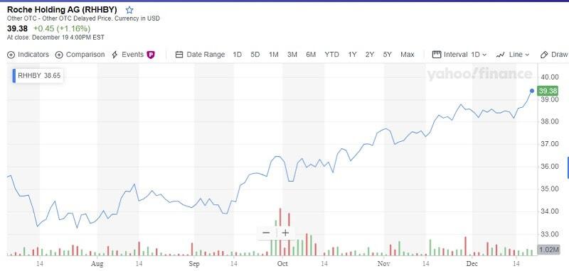 Roche stock price chart
