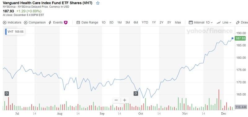 Vanguard Health Care Index Fund ETF