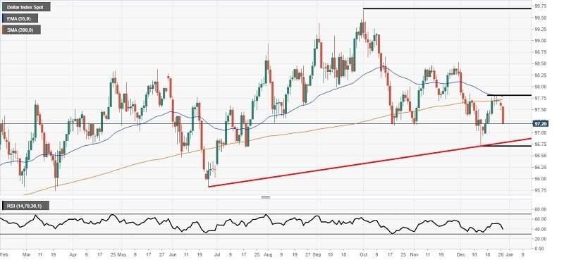 Forex News: Dollar weaker despite the trade optimism