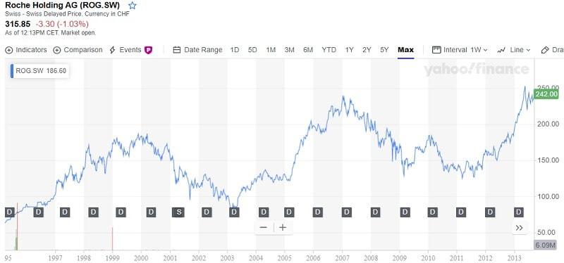 La Roche historical stock price chart
