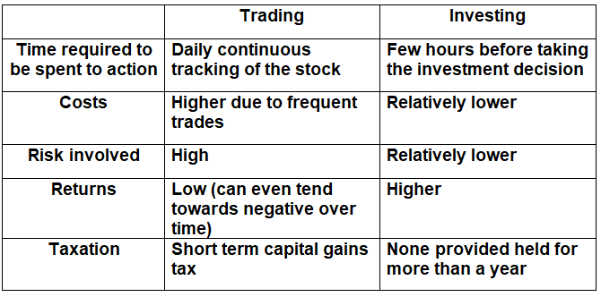 Differences-between-trading-and-investing-table