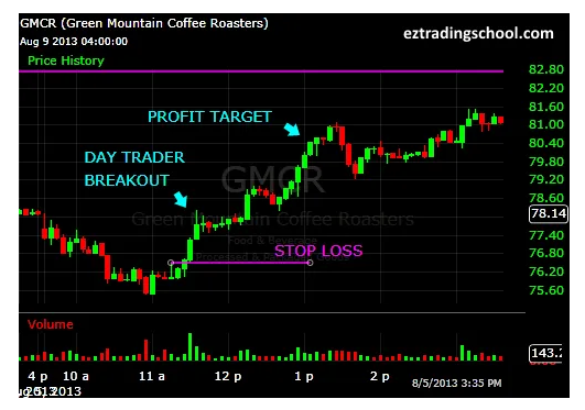 MONEY-To-Start-Day-Trading-Day-Trading