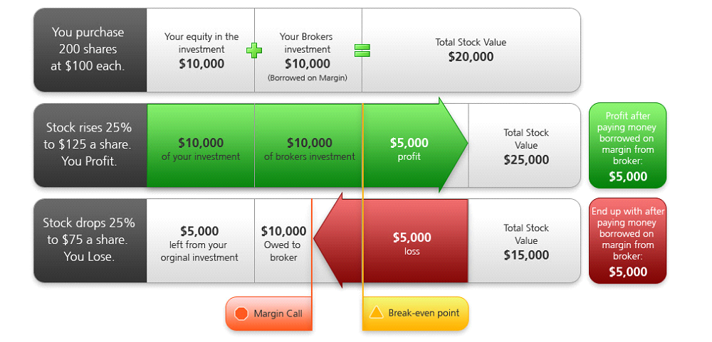 MONEY-To-Start-Day-Trading-Margin.