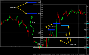 Entry Trading Strategies That Make It Easier - Forex Trading