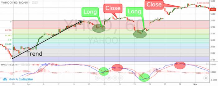 Fibonacci retracement - Know to Enter a Trade 1