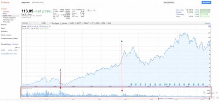 How To Read A Stock Charts? 5