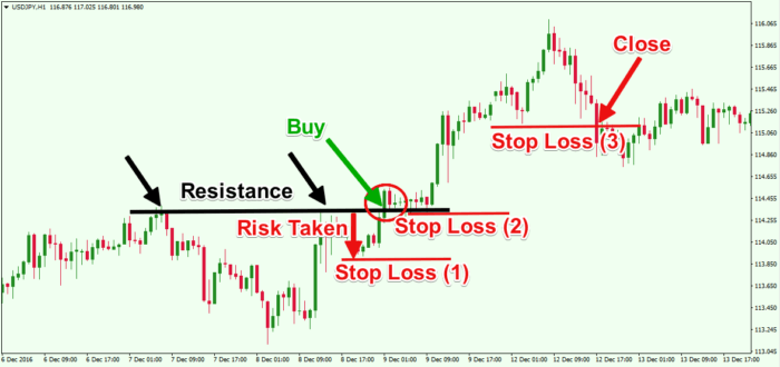 Stop Loss Order - What is It? 1