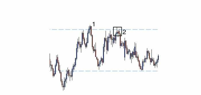 What are basic types of Forex trading? 2
