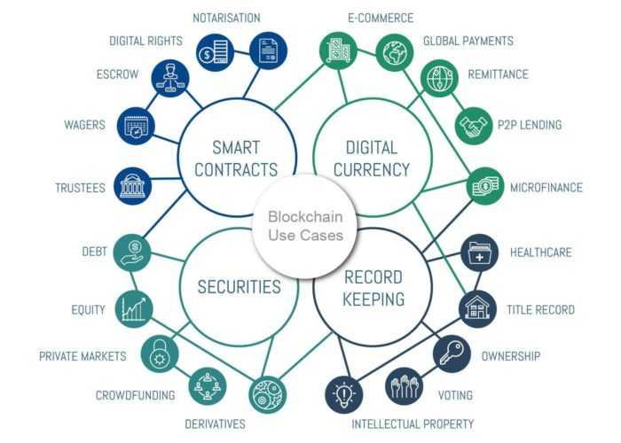 What is Blockchain or Blockchain Technology? 3